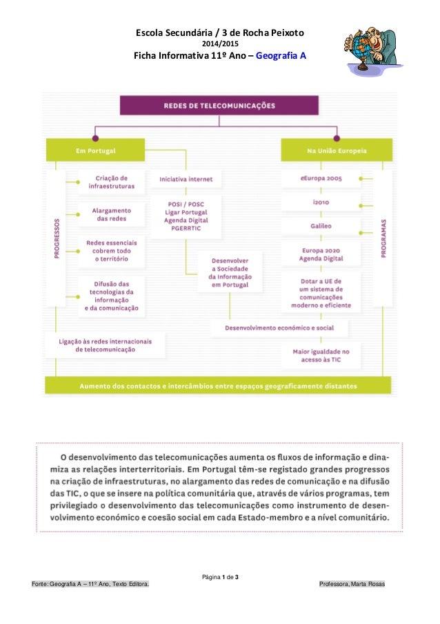 Escola Secundária / 3 de Rocha Peixoto 2014/2015 Ficha Informativa 11º Ano – Geografia A Página 1 de 3 Fonte: Geografia A ...