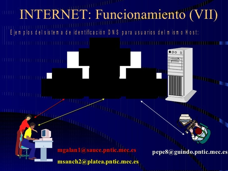 INTERNET: Funcionamiento (VII) [email_address] [email_address] [email_address]