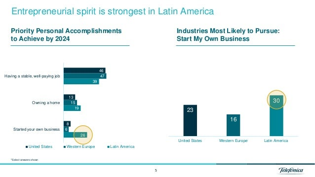 5 Entrepreneurial spirit is strongest in Latin America 46 13 8 47 15 6 39 19 26 Having a stable, well-paying job Owning a ...