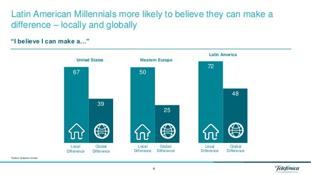 67 39 50 25 72 48 6 Latin American Millennials more likely to believe they can make a difference – locally and globally Un...