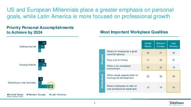 4 US and European Millennials place a greater emphasis on personal goals, while Latin America is more focused on professio...