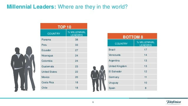 6 Millennial Leaders: Where are they in the world? TOP 10 COUNTRY % MILLENNIAL LEADERS Panama 38 Peru 33 Ecuador 27 Nicara...