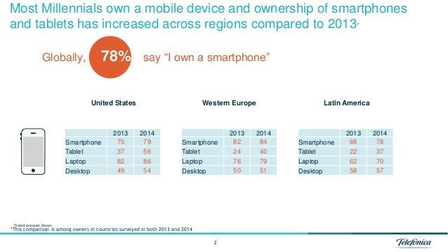 Telefonica 2014 Global Millennial Survey Section 6 - Pervasive Technology Slide 2