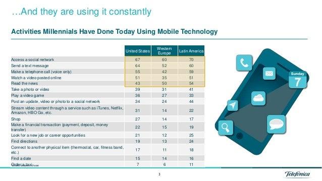 Telefonica 2014 Global Millennial Survey Section 6 - Pervasive Technology Slide 3