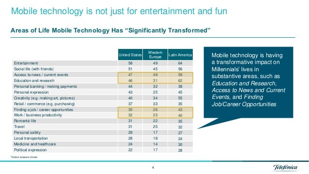 4 Mobile technology is not just for entertainment and fun United States Western Europe Latin America Entertainment 58 49 6...