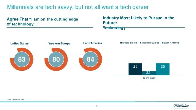 83 8480 5 Millennials are tech savvy, but not all want a tech career 25 22 25 Technology United States Western Europe Lati...