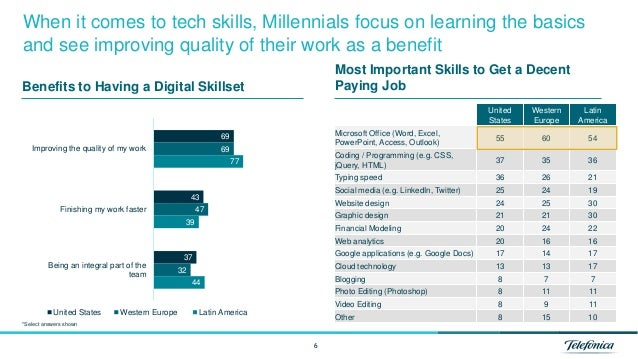 6 When it comes to tech skills, Millennials focus on learning the basics and see improving quality of their work as a bene...