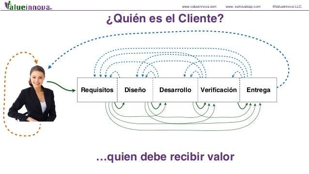 www.valueinnova.com www. seriousleap.com ©Valueinnova LLC, Requisitos Diseño Desarrollo Verificación Entrega ¿Quién es el C...