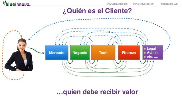 www.valueinnova.com www. seriousleap.com ©Valueinnova LLC, Mercado Negocio Tech Finanza Legal Admin etc. …. …quien debe re...
