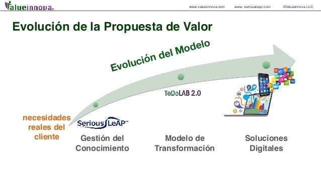www.valueinnova.com www. seriousleap.com ©Valueinnova LLC, Evolución de la Propuesta de Valor Evolución del Modelo Gestión...