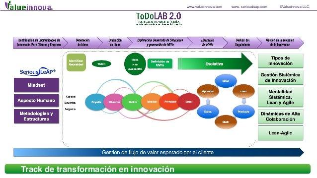 www.valueinnova.com www. seriousleap.com ©Valueinnova LLC, Track de transformación en innovación