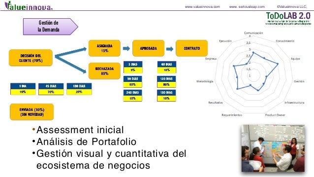 www.valueinnova.com www. seriousleap.com ©Valueinnova LLC, Gestión de la Demanda •Assessment inicial •Análisis de Portafol...