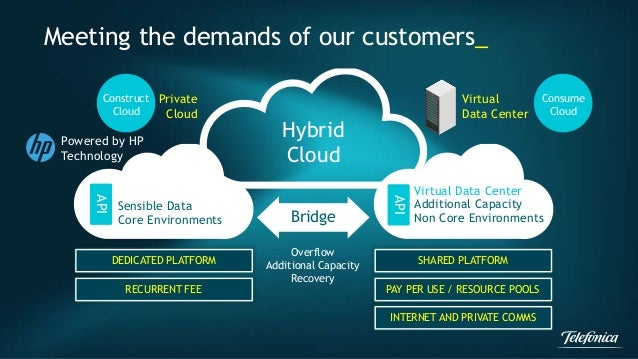 Meeting the demands of our customers_  Hybrid  Cloud  Sensible Data  Core Environments  API  Virtual Data Center  Addition...