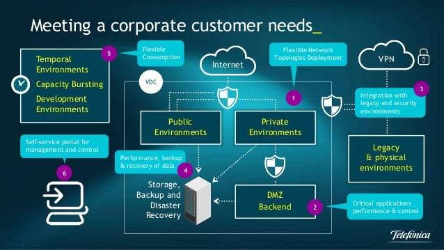 Meeting a corporate customer needs_  Internet  VPN  Public  Environments  Storage,  Backup and  Disaster  Recovery  Privat...