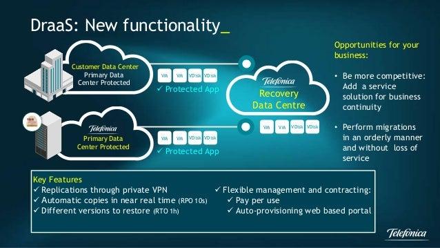 DraaS: New functionality_  Customer Data Center  Primary Data  Center Protected  VM VM VDisk VDisk   Protected App  Key F...