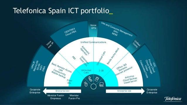 Telefonica Spain ICT portfolio_  Voice  VPN  Enterprise size Enterprise size  Corporate  Enterprise  Corporate  Enterprise...