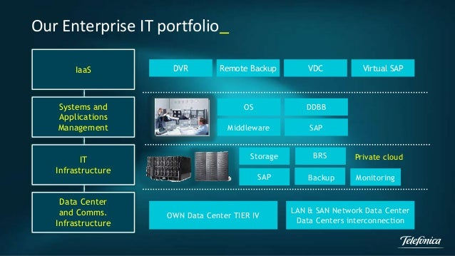 Our Enterprise IT portfolio_  IaaS  Systems and  Applications  Management  IT  Infrastructure  Data Center  and Comms.  In...