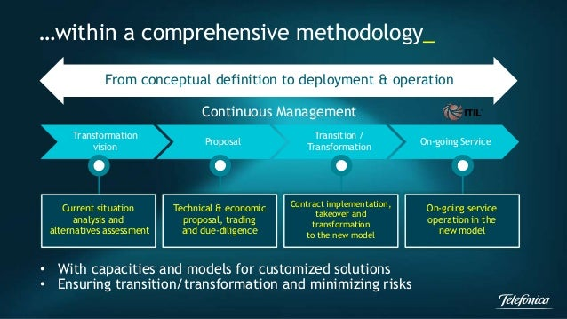 …within a comprehensive methodology_  From conceptual definition to deployment & operation  Transformation  vision  Propos...
