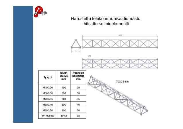 Harustettu telekommunikaatiomasto -hitsattu kolmioelementti Tyyppi Sivun leveys mm Paarteen halkaisija mm M400/20 400 20 M...