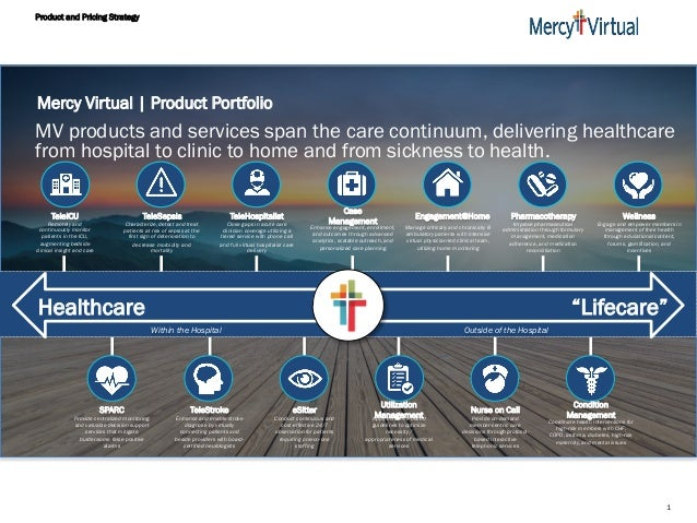 Product and Pricing Strategy 1 Mercy Virtual | Product Portfolio MV products and services span the care continuum, deliver...