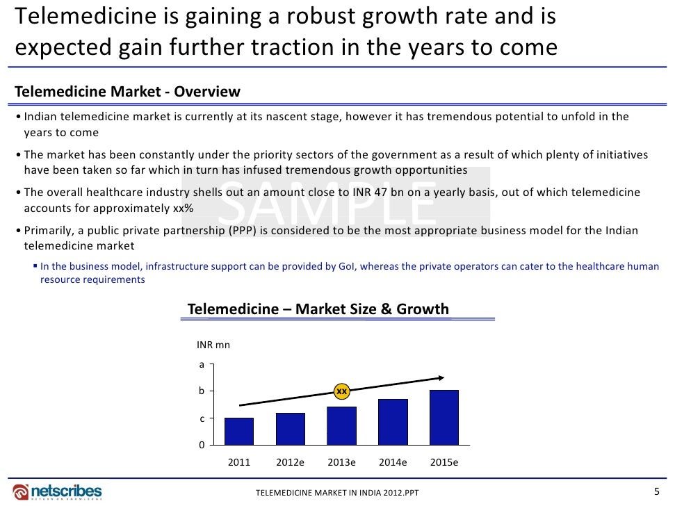 video telemedicine market research report and A new research report from marketsandmarkets (m&m), a us-based global market research and consulting firm, shows that the telemedicine market in brazil, russia, india and china can be expected grow to nearly half a billion dollars in the coming years.