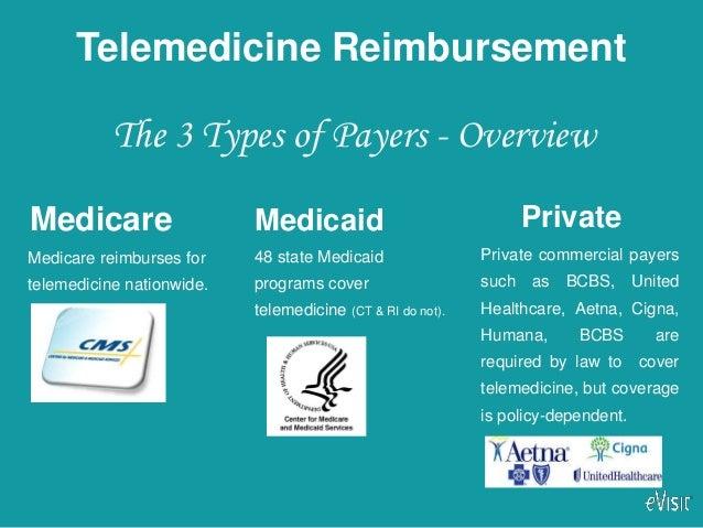How to Get Reimbursed for Telemedicine