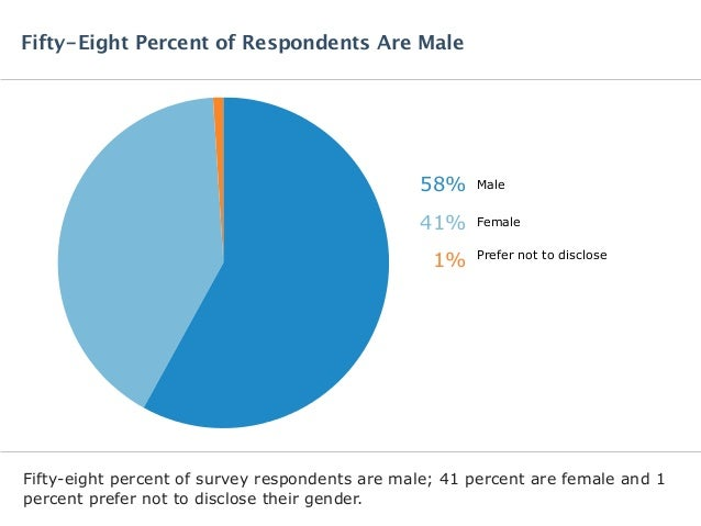 Fifty-eight percent of survey respondents are male; 41 percent are female and 1 percent prefer not to disclose their gende...