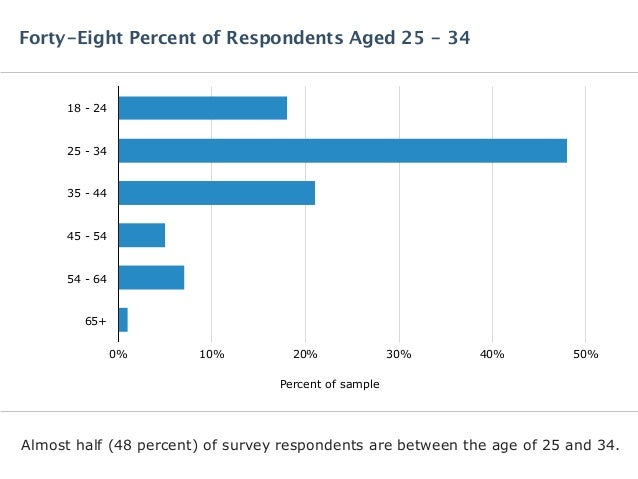 Almost half (48 percent) of survey respondents are between the age of 25 and 34. Forty-Eight Percent of Respondents Aged 2...