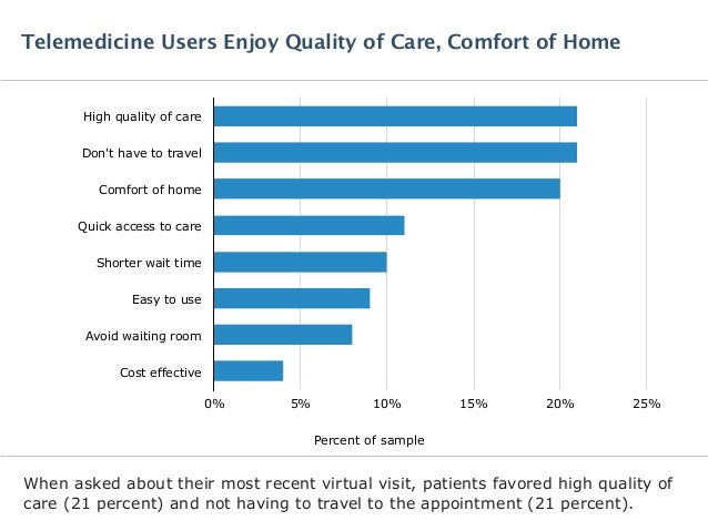 When asked about their most recent virtual visit, patients favored high quality of care (21 percent) and not having to tra...
