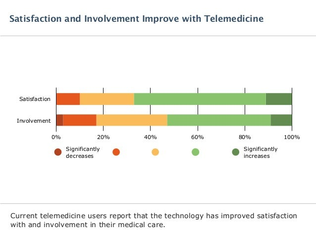 Current telemedicine users report that the technology has improved satisfaction with and involvement in their medical care...