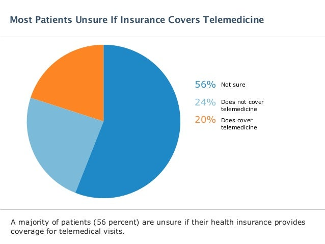 A majority of patients (56 percent) are unsure if their health insurance provides coverage for telemedical visits. Most Pa...