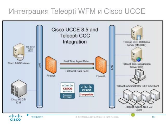 WFM решение для Cisco Contact Center