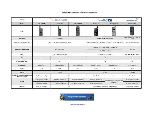 Téléphones Satellites - Tableau Comparatif Iridium 9575 Iridium 9555 Iridium 9505A Image Environ 15-20€ SMS GPS non non no...
