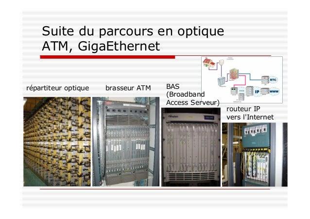 Suite du parcours en optique ATM, GigaEthernet répartiteur optique brasseur ATM BAS (Broadband Access Serveur) routeur IP ...