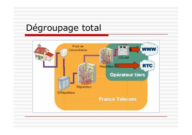 Dégroupage total