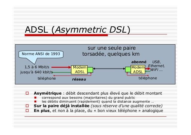 ADSL (Asymmetric DSL) sur une seule paire torsadée, quelques kmNorme ANSI de 1993 téléphone téléphone Modem ADSL Modem ADS...