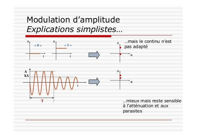 Modulation d'amplitude Explications simplistes… « 0 » « 1 » t t AA A φ A kA T …mais le continu n'est pas adapté A φ t …mie...