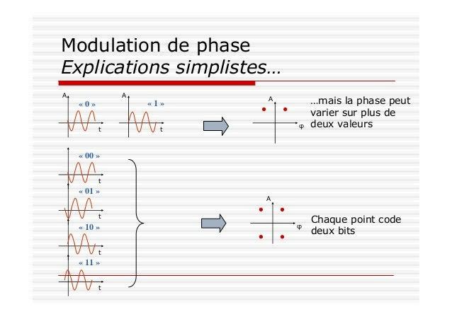 Modulation de phase Explications simplistes… « 0 » « 1 » t t AA A φ …mais la phase peut varier sur plus de deux valeurs « ...
