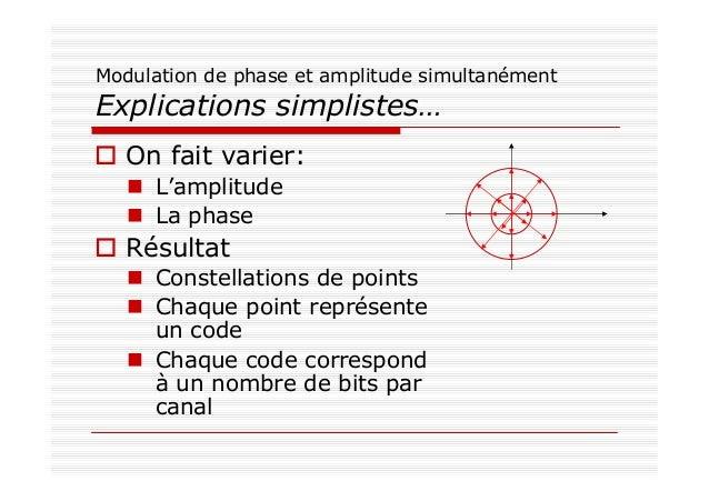 Modulation de phase et amplitude simultanément Explications simplistes… On fait varier: L'amplitude La phase Résultat Cons...