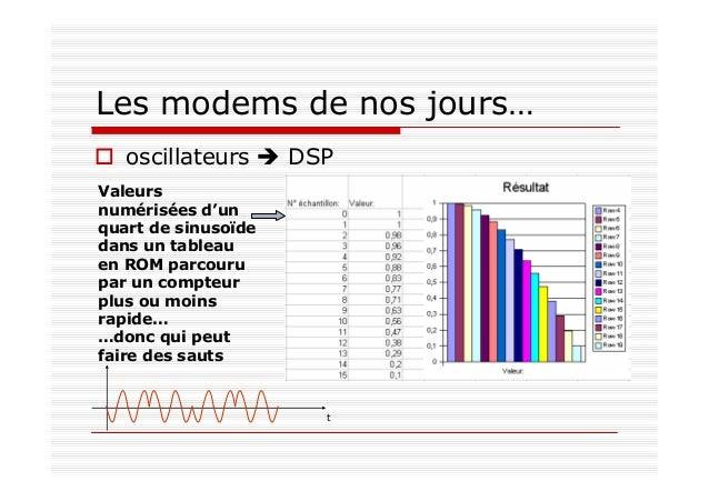 Les modems de nos jours… oscillateurs DSP Valeurs numérisées d'un quart de sinusoïde dans un tableau en ROM parcouru par u...