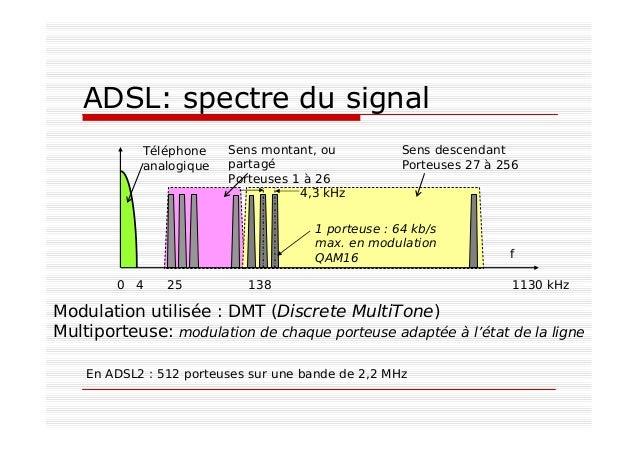 ADSL: spectre du signal Téléphone analogique Sens montant, ou partagé Porteuses 1 à 26 Sens descendant Porteuses 27 à 256 ...