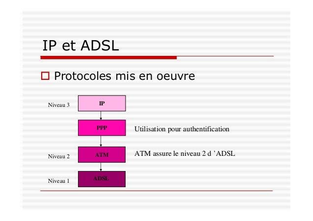 IP et ADSL Protocoles mis en oeuvre ATM PPP IP Niveau 1 Niveau 2 Niveau 3 ADSL ATM assure le niveau 2 d 'ADSL Utilisation ...