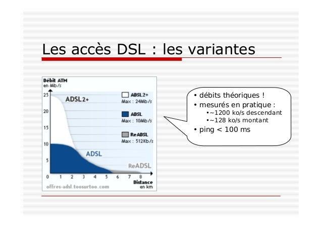 Les accès DSL : les variantes • débits théoriques ! • mesurés en pratique : •~1200 ko/s descendant •~128 ko/s montant • pi...