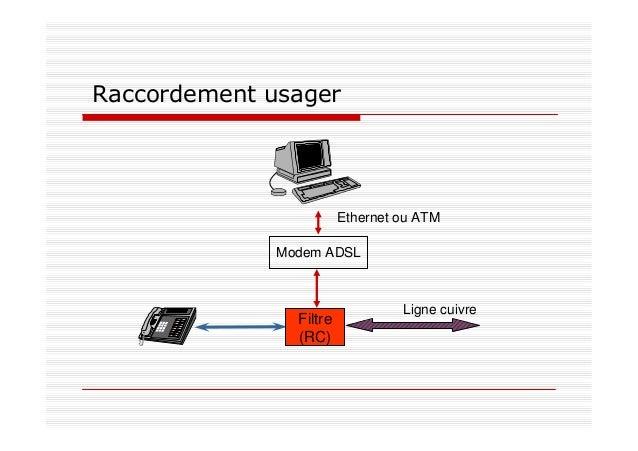 Filtre (RC) Ligne cuivre Modem ADSL Ethernet ou ATM Raccordement usager