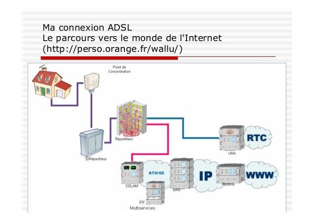 Ma connexion ADSL Le parcours vers le monde de l'Internet (http://perso.orange.fr/wallu/)
