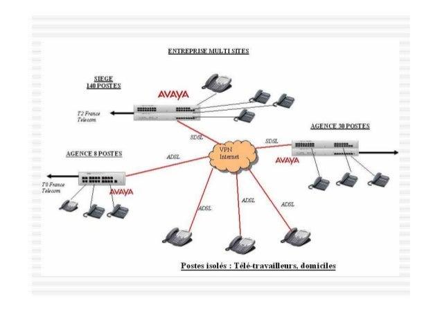 """Systèmes IPBX HYBRIDES permet de passer à """"la voix sur IP"""" sans changer vos téléphones ni le câblage téléphonique E.g. IP ..."""