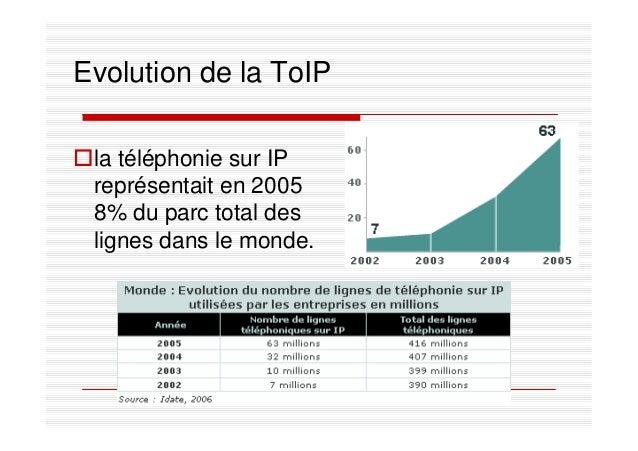 Evolution de la ToIP la téléphonie sur IP représentait en 2005 8% du parc total des lignes dans le monde.