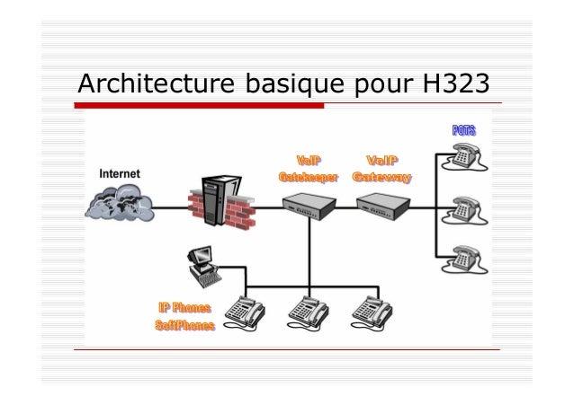 22 Architecture basique pour SIP – SIP Proxy : accès au réseau et relai pour les IP phones & softphones – SIP redirect pro...