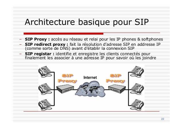 Les protocoles standards Standard H323 développé par l'ITU-T Le précurseur copie les principes de la téléphonie classique ...