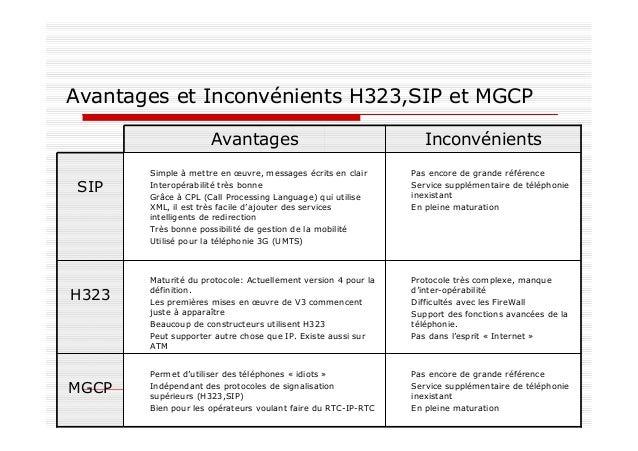 Focus sur le protocole SIP Protocole similaire à http : Gestion de sessions entre participants SIP : signalisation, et RTP...